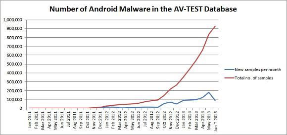 andamento dei campioni di malware per Android tra il gennaio 2011 e il giugno 2013