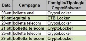 Tabella campagne di diffusione Crypto-Malware ottobre 2015