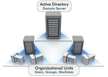 Active Directory: servizio dedicato all'installazione centralizzata su grandi reti aziendali