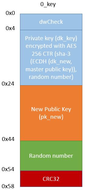 0_key