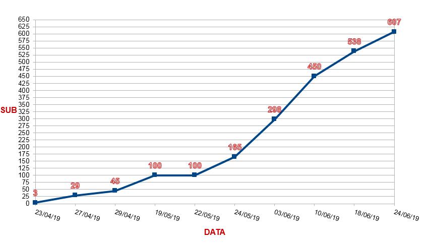grafico_statistiche