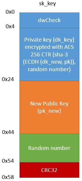 sk_key