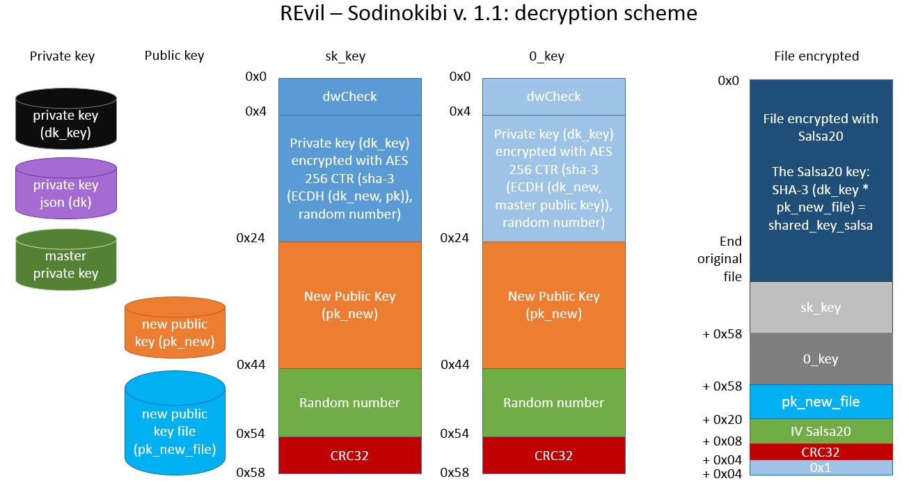 sodinokibi_decryption_scheme