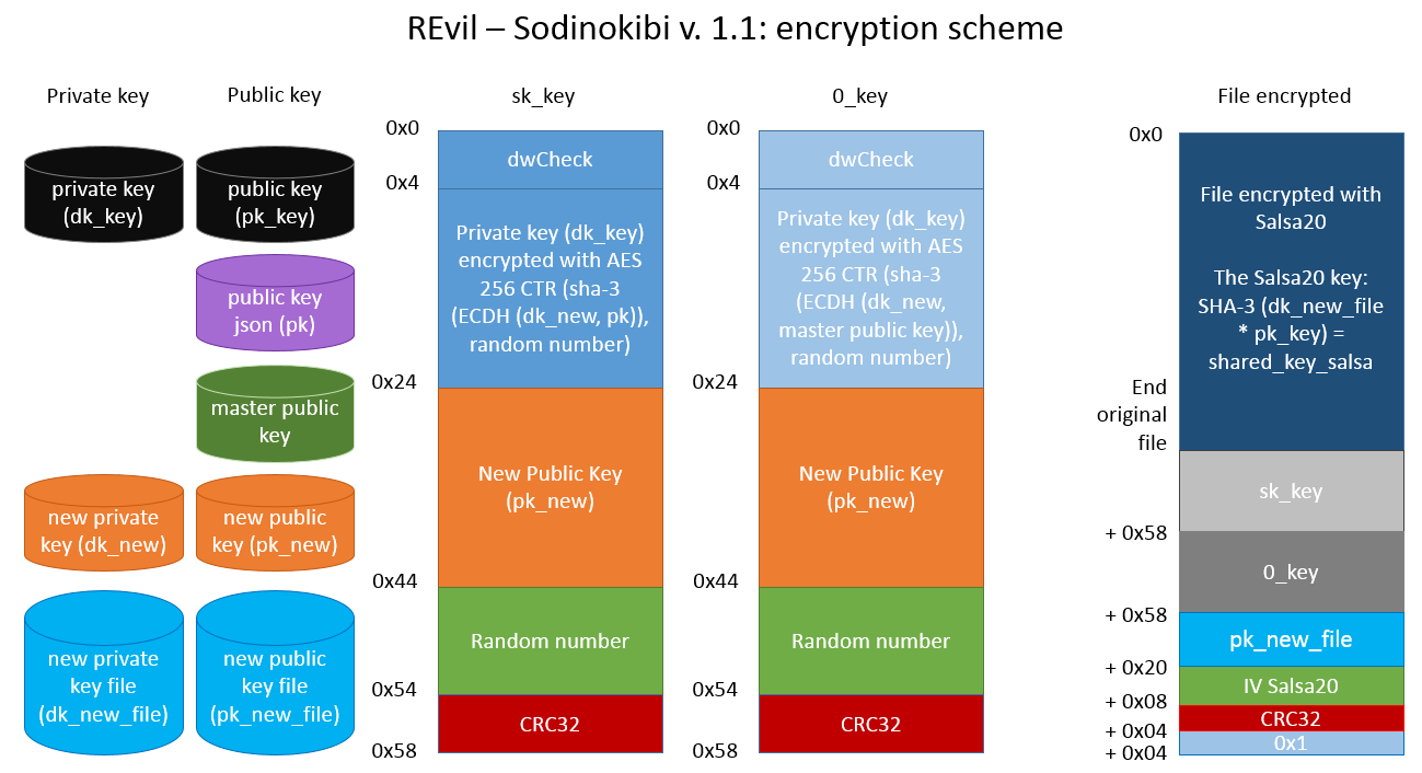 sodinokibi_encryption_scheme