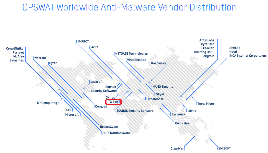OPSWAT Worldwide Anti-Malware Vendor Distribution