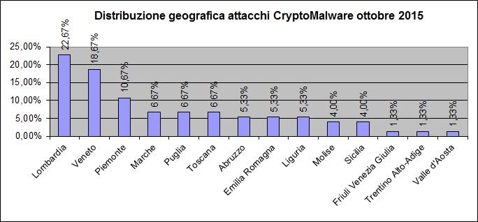 Grafico diffusione geografica Crypto-Malware ottobre 2015