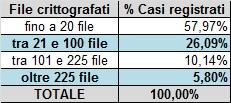 Tabella file crittografati da Crypto-Malware ottobre 2015